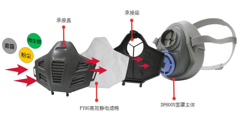 防毒半面具+双滤盒