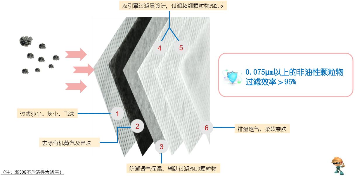 自吸过滤式防颗粒物呼吸器
